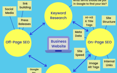 SEO Broken Down Into 4 Easy Steps