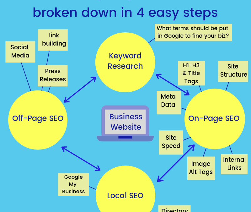 SEO Broken Down Into 4 Easy Steps